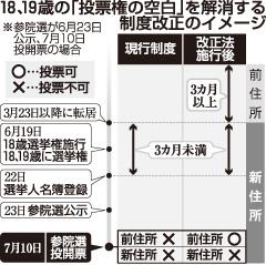 18、19歳の「投票の空白」を解消する制度改正のイメージ