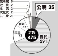 第47回衆院選結果分析