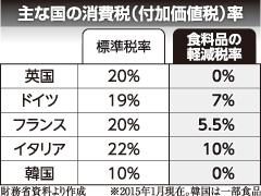 主な国の消費税(付加価値税)