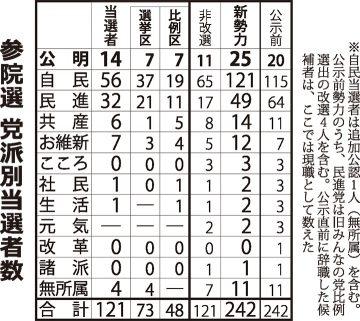 参院選 党派別当選者数