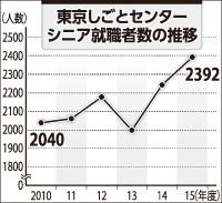 東京しごとセンター シニア就職者数の推移