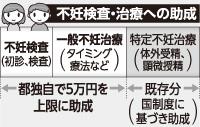 検査費など5万円上限に助成