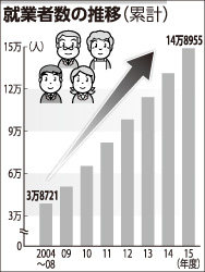 就業者数の推移(累計)