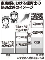 数字で語る都議会公明党の実績(下)